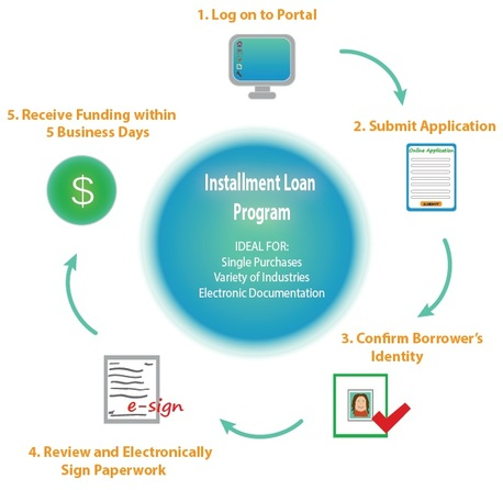 Consumer Finance Installment Loan