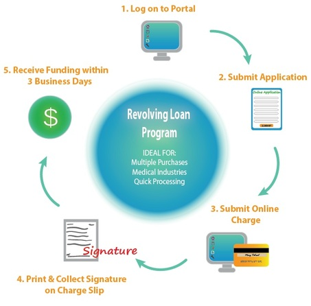 Consumer Finance Revolving Credit